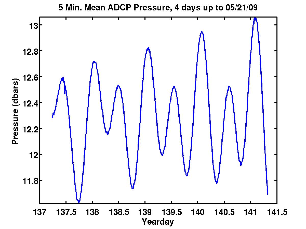 ADCP Pressure over last 2 minutes