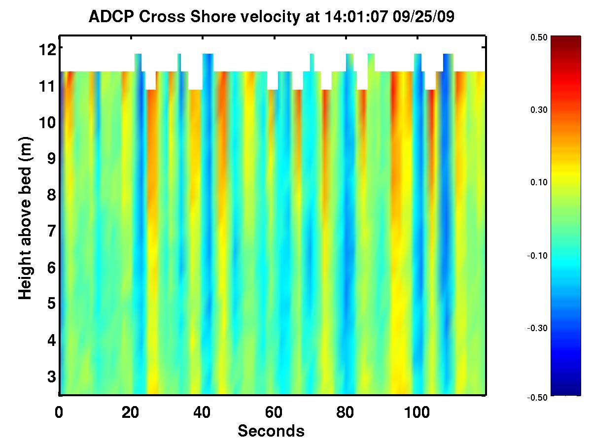 Cross Shore Currents over last 2 minutes