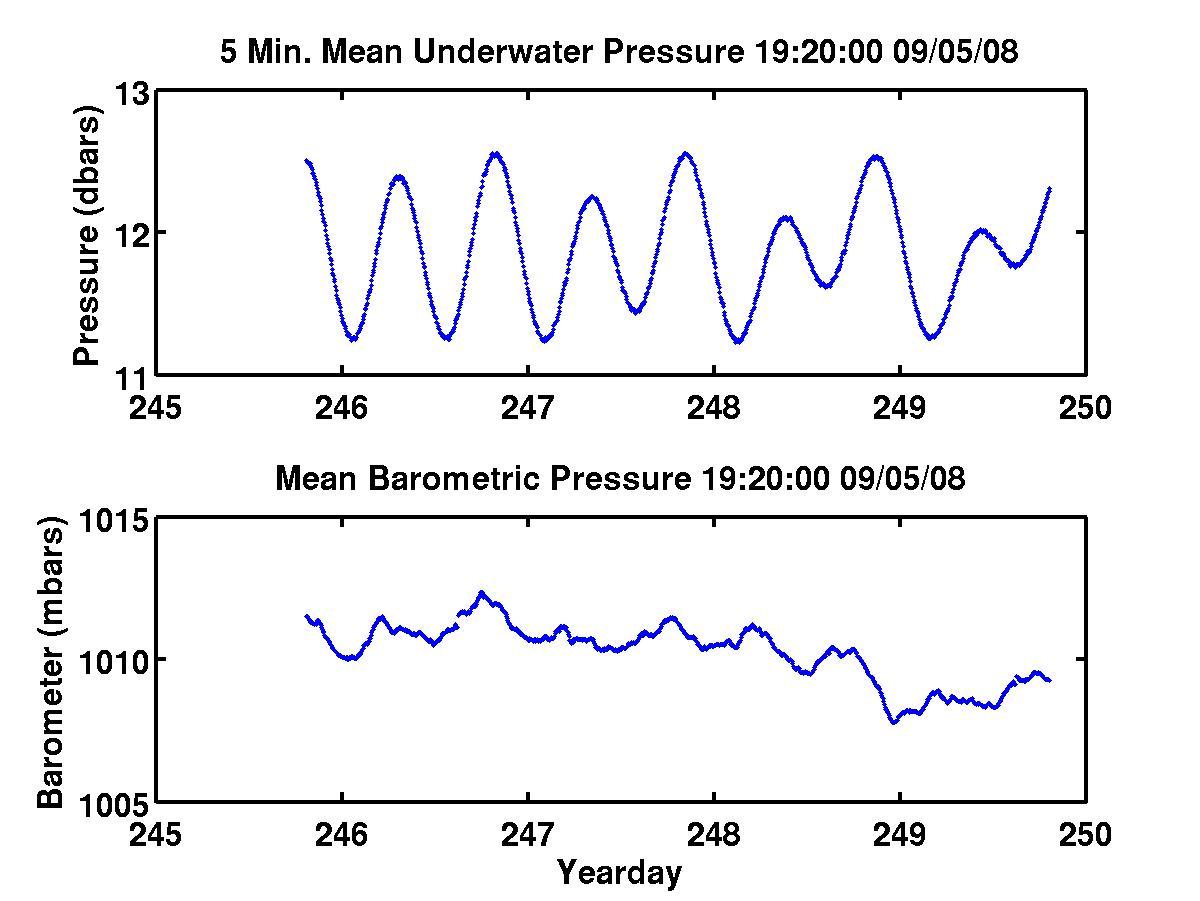 Pressure Data over last 4 days
