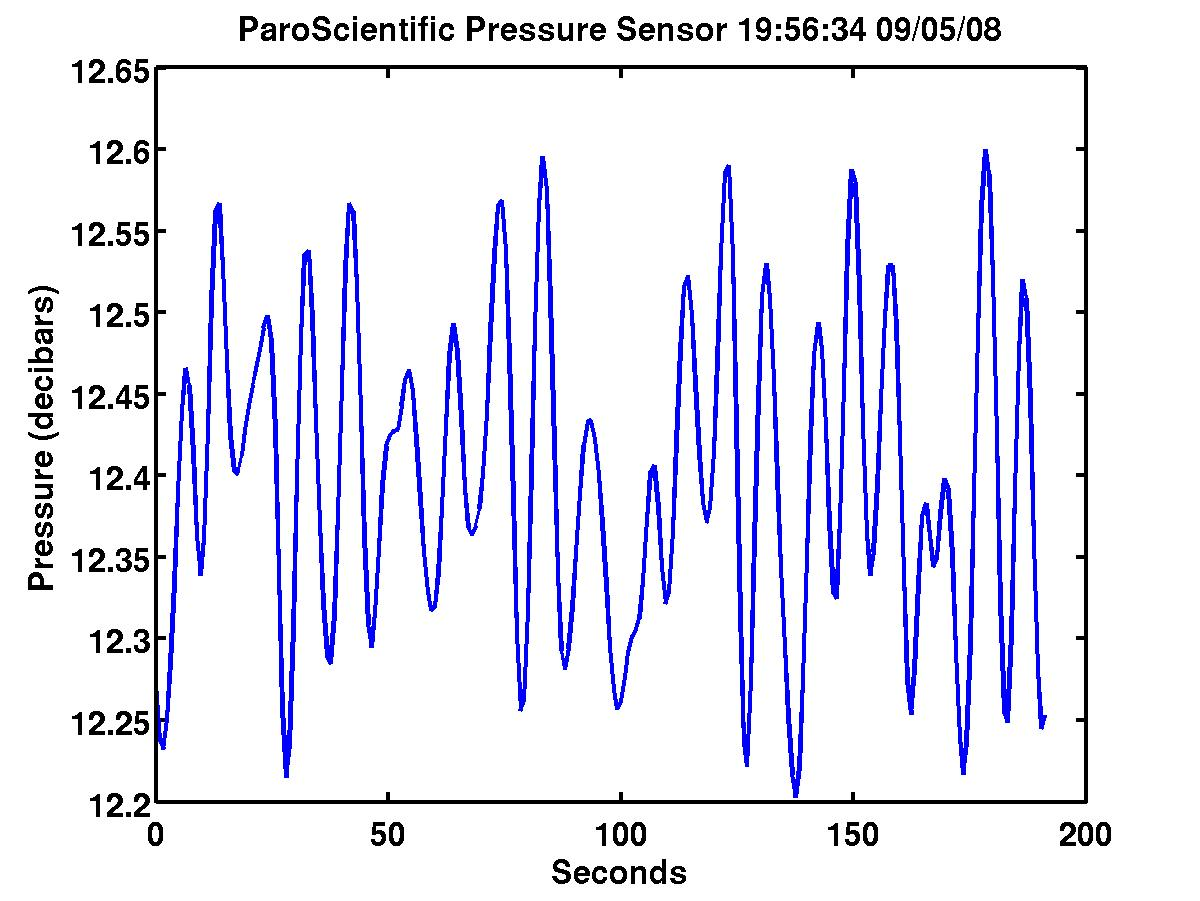 Pressure Data over the last 2 minutes
