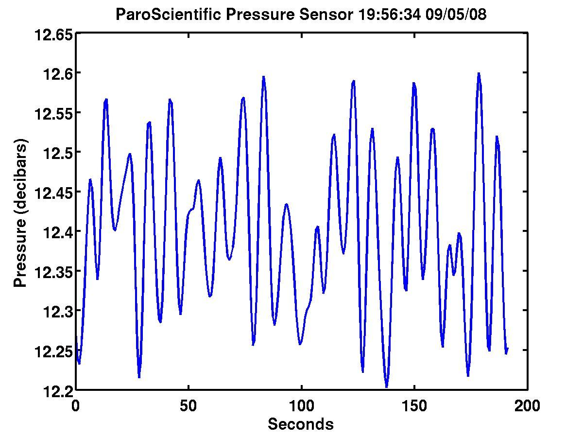 Pressure Data over the last 2 minutes