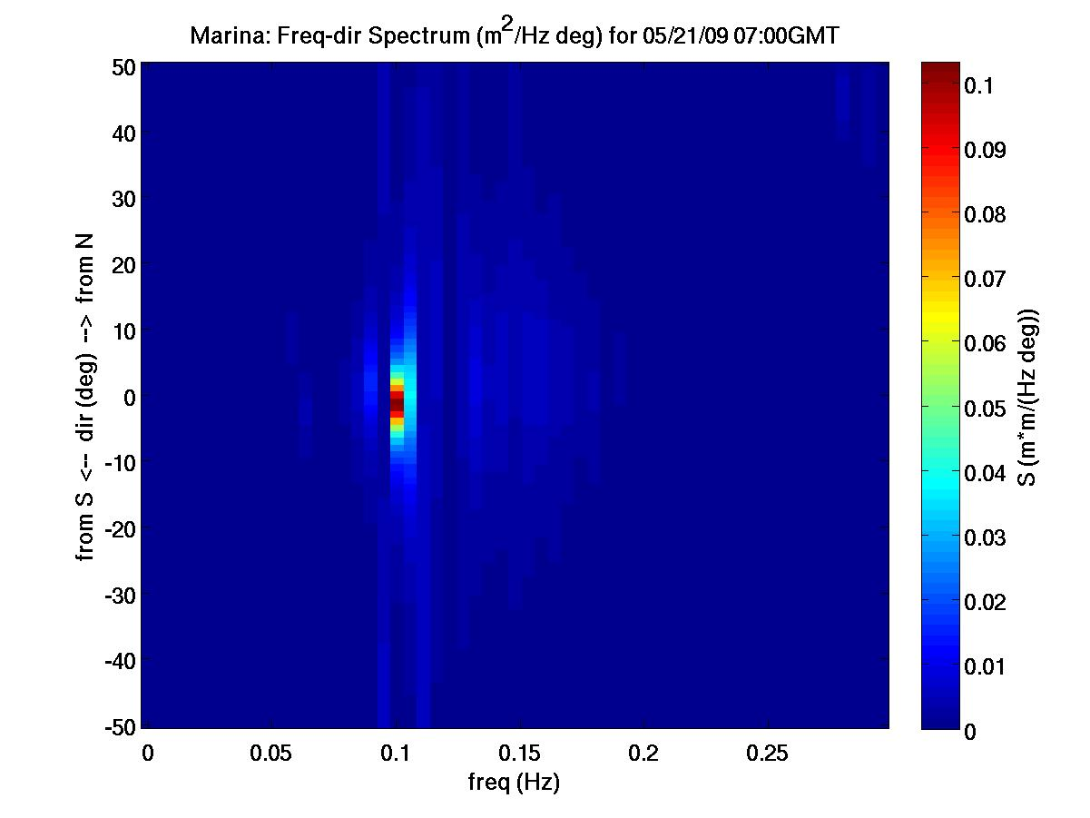 ADCP Freq-Dir Spectrum, Marina